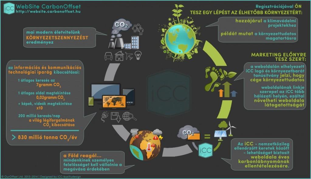 carbon free website, karbon semleges weboldal, zöld weboldal