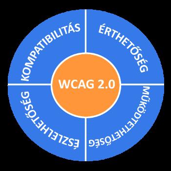 Infografika: A WCAG 2.0 négy alapelve: észlelhetőség, érthetőség, működtethetőség és kompatibilitás.